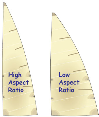 High and Low Aspect Sails