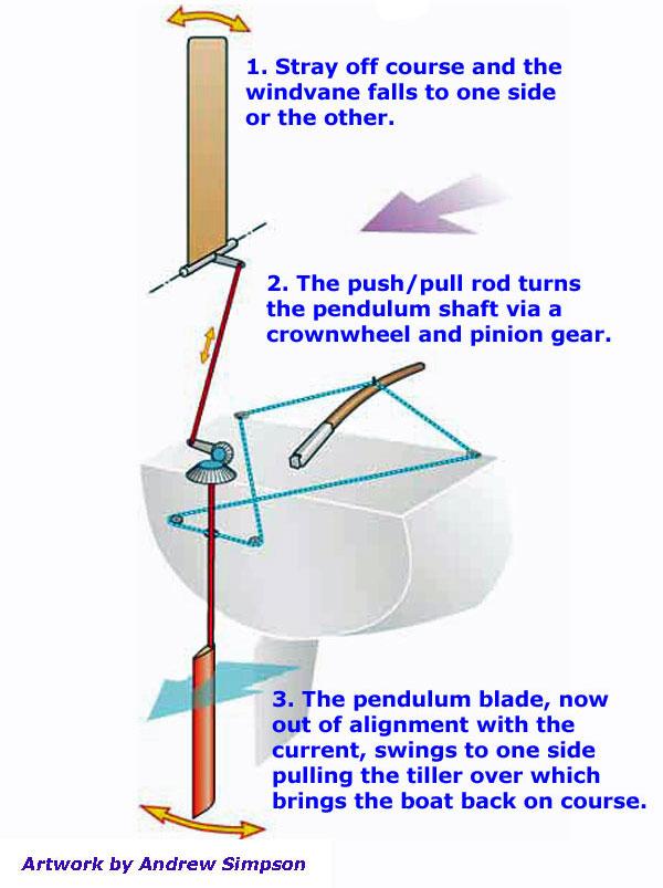 Horizontal axis servo-pendulum self-steering gear