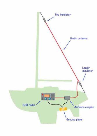 SSB radio installation