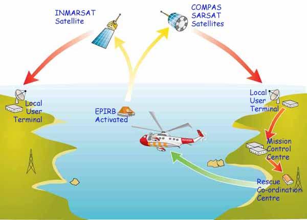 sketch of marine EPIRB system in operation
