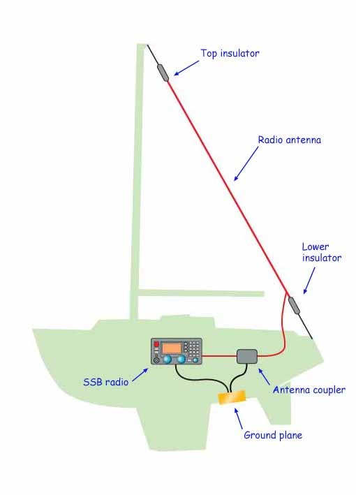 Is An SSB Marine Radio Installation Worth Having on Your Sailboat?