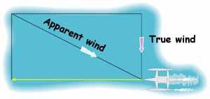 apparent wind and true wind triangle of velocities
