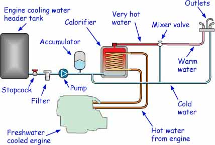 boat water heating system with calorifier and accumulator tank