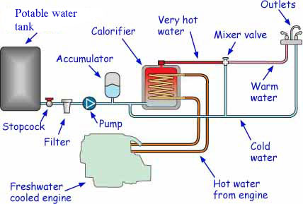 Fit A Boat Water Heater And Get Hot Water For Free