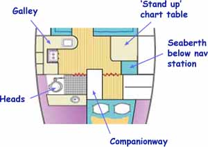 Practical interior layout for offshore sailboat