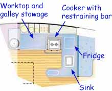 Sketch showing a practical boat galley layout