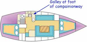 Sketch showing a good location for a boat galley