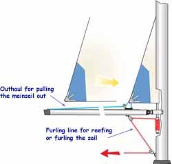 in-mast roller reefing system for mainsails