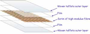 layered construction of laminate sails