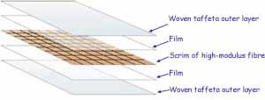 layered construction of laminate sails