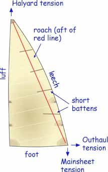 sketch naming mainsail parts