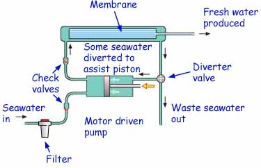 installation layout of a marine reverse osmosis watermaker