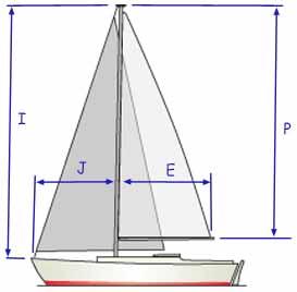 Sail Measurement Assistance