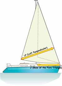 luff perpendicular and j measurement