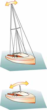 dismasted sailboat rolls quicker