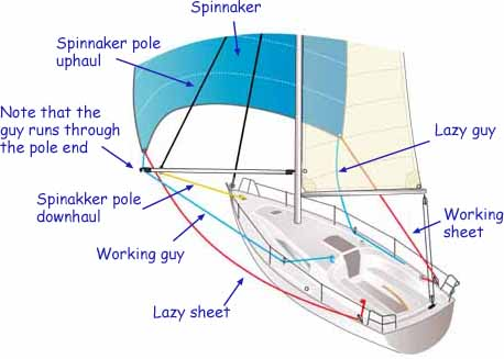 how to rig a conventional spinnaker on a sailboat