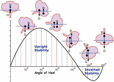 The GZ curve indicates a boat's static stability