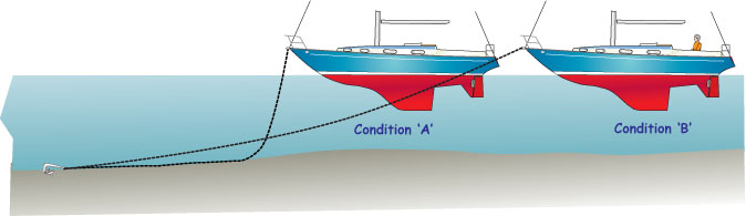 Sketch showing changes in anchor loads due to wind and current