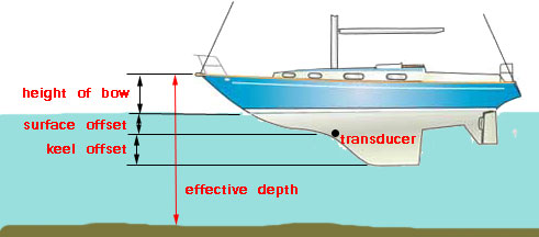 Sketch showing keel and surface offsets that can be applied to an electronic depth sounder
