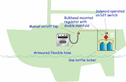 safe gas installation for a sailboat