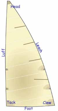 parts of a sail (labelled)