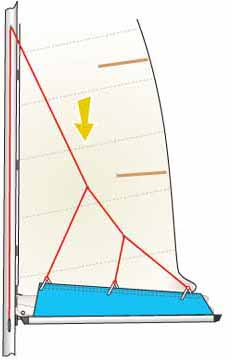 slab reefing mainsail with lazyjacks