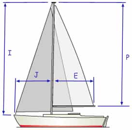 sail dimensions labelled on sailboat