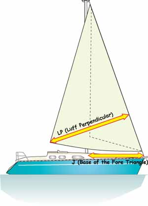 The 'luff perpendicular' is needed for measuring the area of a high-cut jib