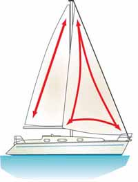 Sketch showing the stress patterns set up in fore and aft sails on a sailboat